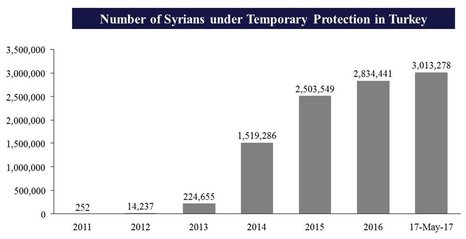 Number of Syrians under Temporary Protection in Turkey