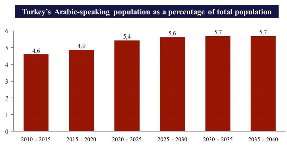 Turkey's Arabic-Speaking Population as a Percentage of the Total Population