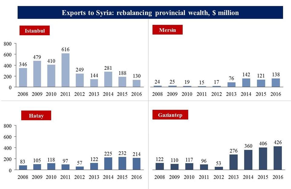Exports of Turkey's provinces to Syria, US dollars (million)
